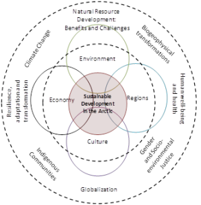A Venn diagram of research subjects and their interactions as planned for the Arctic-FROST project.