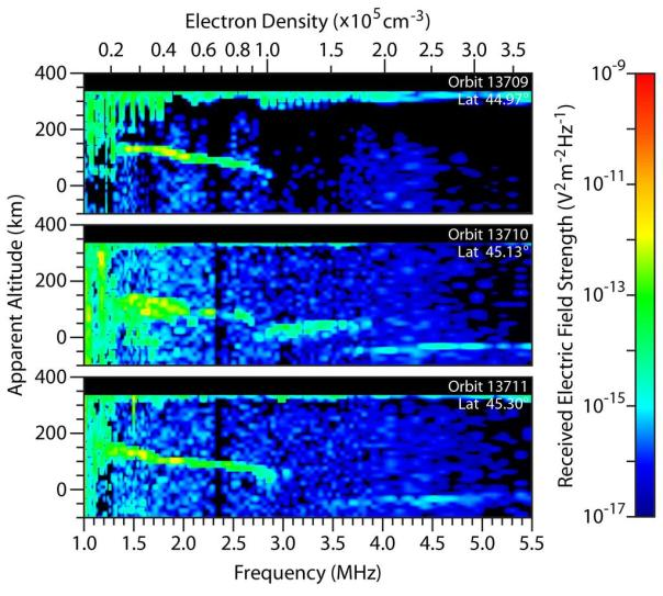 MARSIS spectrographs showing ionosphere fluctuation due to contact with cometary debris.