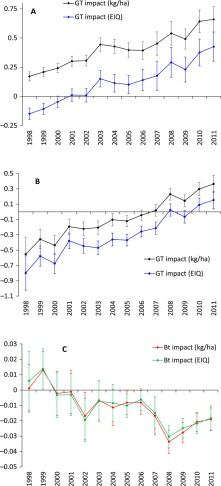 "A: Year-specific impacts of GT soybeans on herbicide use, by weight and EIQ, showing a steady increase in the later years. B: Year-specific impacts of GT corn on herbicide use, by weight and EIQ, also showing a steady increase in later years. C: Year-specific impacts of Bt corn on insecticide use and EIQ. For all panels, vertical bars denote 95 percent confidence intervals. From ""Genetically engineered crops and pesticide use in U.S. maize and soybeans,"" Edward E. Perry, Federico Ciliberto, David A. Hennessy and GianCarlo Moschini (August 31, 2016) Sci Adv 2016, 2:. doi: 10.1126/sciadv.1600850."