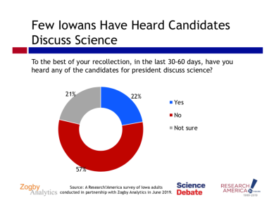 Only 27 percent of Iowans can recall hearing a presidential candidate discuss science in the previous 30 to 60 days.