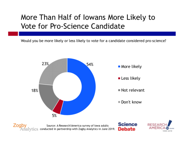 A poll shows more than half of Iowans are more likely to vote for pro-science candidates.